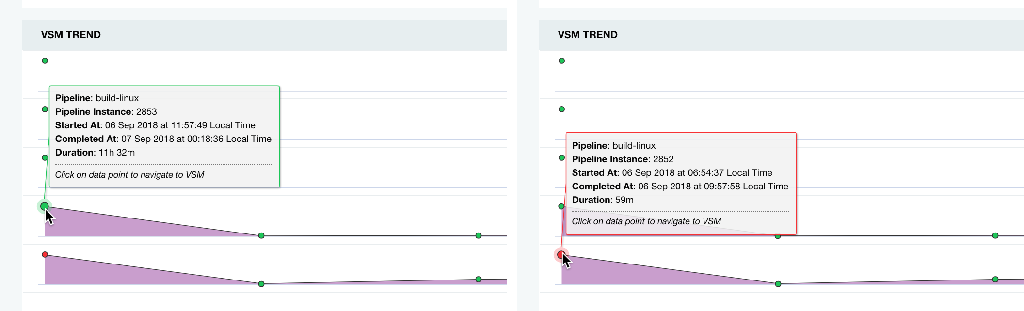 VSM Analytics: Cannot compare across trend lines