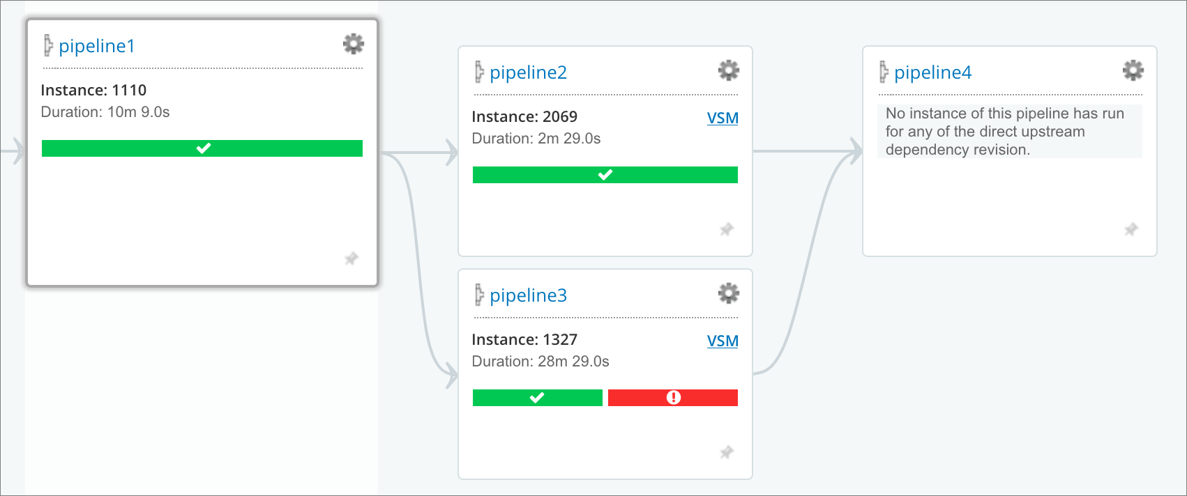 VSM Analytics: Stopping on green pipelines (answer)