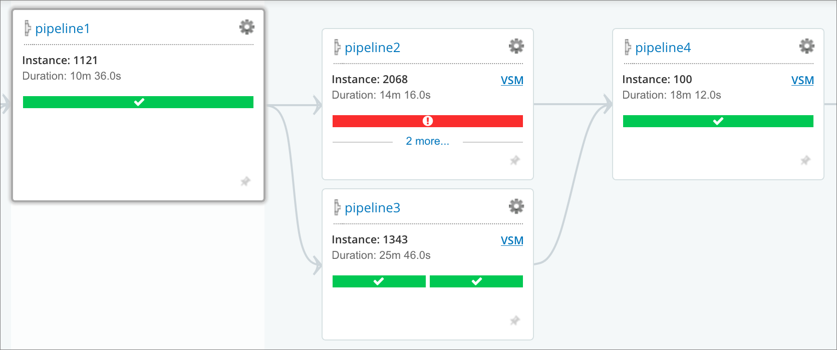 VSM Analytics: Continuing on failing pipelines (answer)