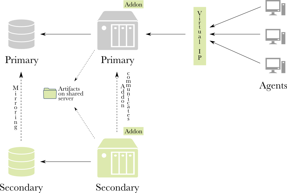 Figure 2: With business continuity
